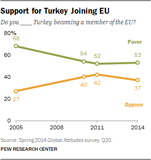 Support for Turkey Joining EU