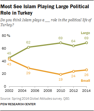 Most See Islam Playing Large Political Role in Turkey