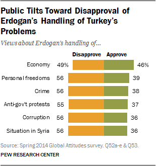 Public Tilts Toward Disapproval of Erdogan's Handling of Turkey's Problems