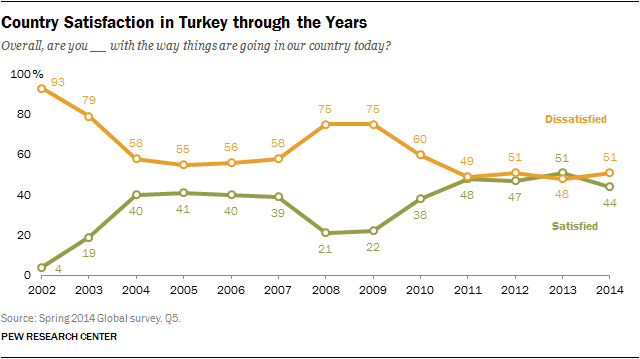 Country Satisfaction in Turkey through the Years