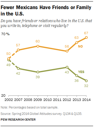 Fewer Mexicans Have Friends or Family in the U.S.