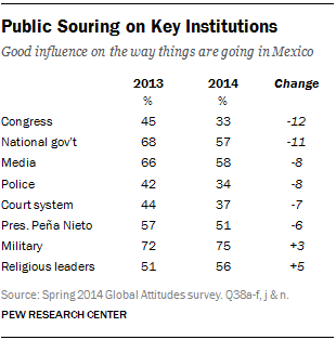 Public Souring on Key Institutions