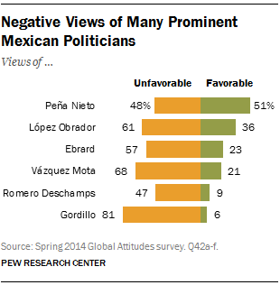 Negative Views of Many Prominent Mexican Politicians