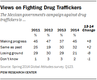 Views on Fighting Drug Traffickers