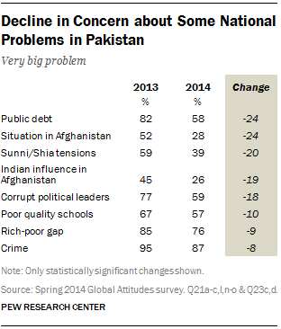 Decline in Concern about Some National Problems in Pakistan