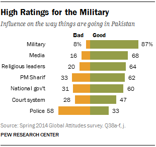 High Ratings for the Military