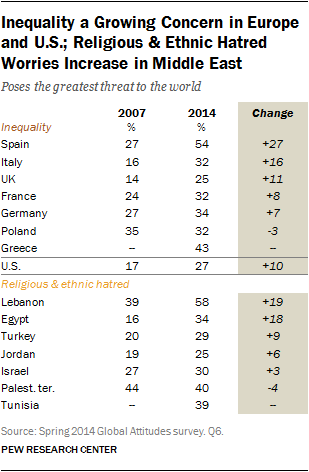 Inequality a Growing Concern in Europe and U.S.; Religious & Ethnic Hatred Worries Increase in Middle East