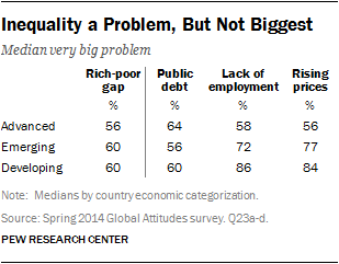 Inequality a Problem, But Not Biggest