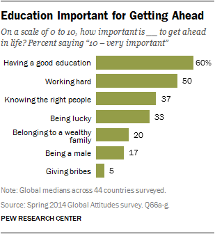 Global Views Of Economic Opportunity And Inequality Pew
