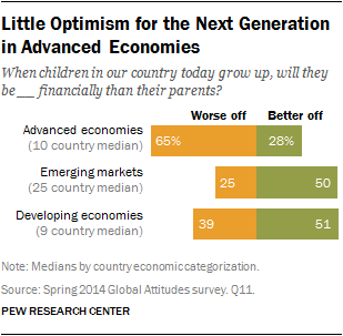 Little Optimism for the Next Generation in Advanced Economies