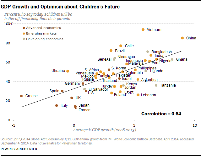 GDP Growth and Optimism about Children's Future