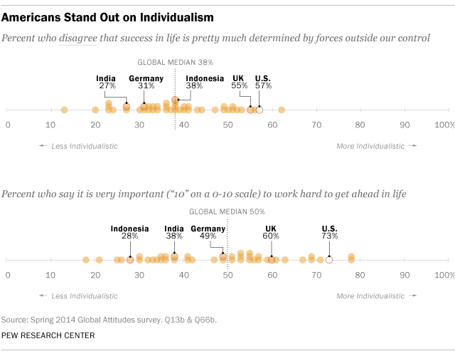 Americans Stand Out on Individualism