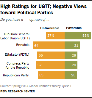 High Ratings for UGTT; Negative Views toward Political Parties