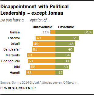 Disappointment with Political Leadership – except Jomaa