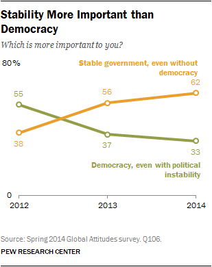 Stability More Important than Democracy