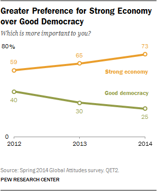 Greater Preference for Strong Economy over Good Democracy
