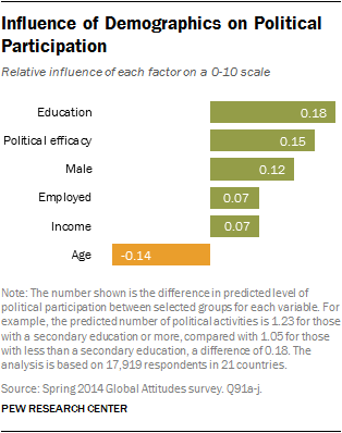 Influence of Demographics on Political Participation