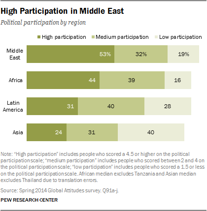 High Participation in Middle East
