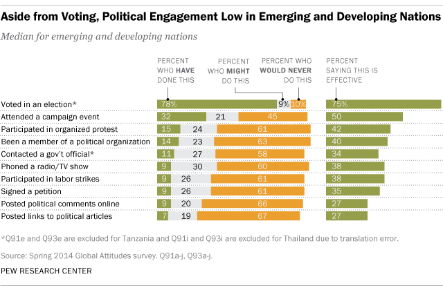 Aside from Voting, Political Engagement Low in Emerging and Developing Nations