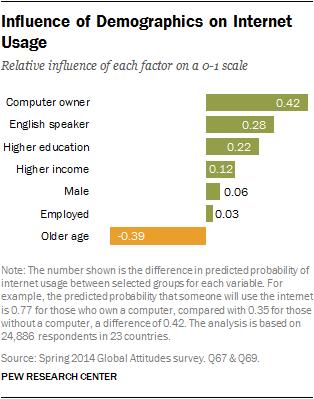 Influence of Demographics on Internet Usage