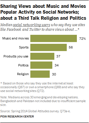 internet seen as positive influence on education but negative on  sharing views about music and movies popular activity on social networks  about a third talk
