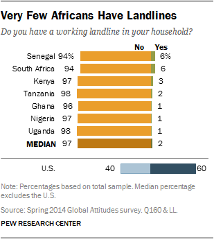 Very Few Africans Have Landlines