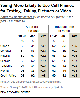 Young More Likely to Use Cell Phones for Texting, Taking Pictures or Video