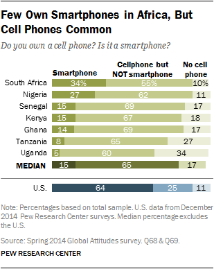 Few Own Smartphones in Africa, But Cell Phones Common