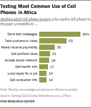 Texting Most Common Use of Cell Phones in Africa