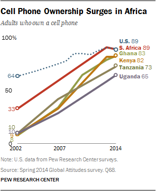 Adults who own a cell phone, Africa