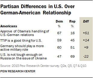Partisan Differences in U.S. Over German-American Relationship