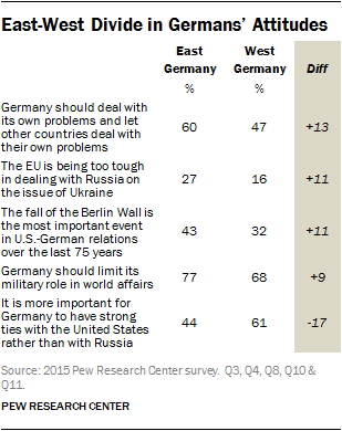 East-West Divide in Germans' Attitudes