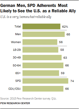 German Men, SPD Adherents Most Likely to See the U.S. as a Reliable Ally