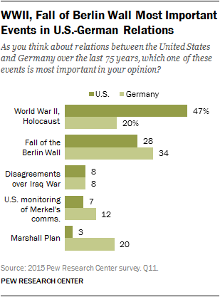 WWII, Fall of Berlin Wall Most Important Events in U.S.-German Relations