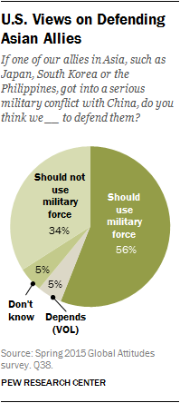 U.S. Views on Defending Asian Allies