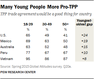 Many Young People More Pro-TPP
