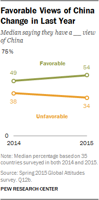 Favorable Views of China Change in Last Year