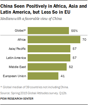 China Seen Positively in Africa, Asia and Latin America, but Less So in EU