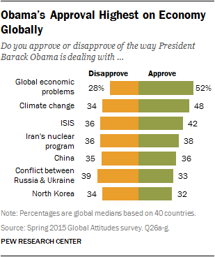 Obama's Approval Highest on Economy Globally
