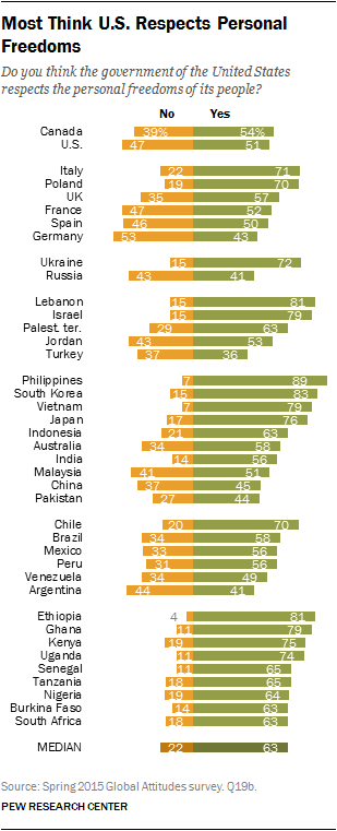 Most Think U.S. Respects Personal Freedoms