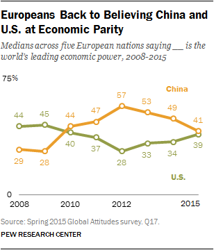 Europeans Back to Believing China and U.S. at Economic Parity