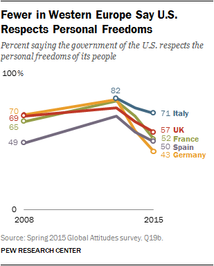 Fewer in Western Europe Say U.S. Respects Personal Freedoms