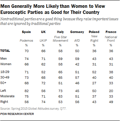 Men Generally More Likely than Women to View Eurosceptic Parties as Good for Their Country
