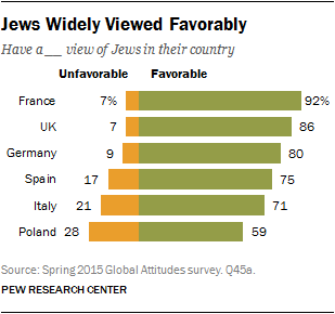 Jews Widely Viewed Favorably
