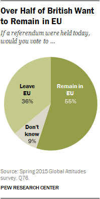 Over Half of British Want to Remain in EU