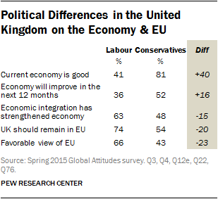 Political Differences in the United Kingdom on the Economy & EU