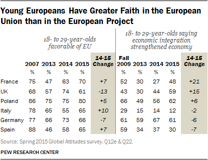 Young Europeans Have Greater Faith in the European Union than in the European Project