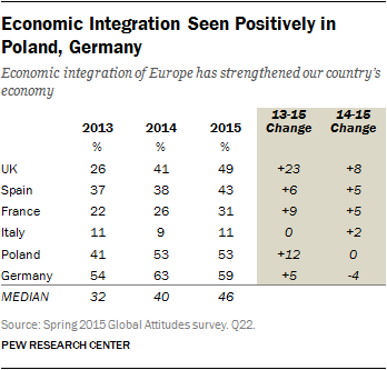 Economic Integration Seen Positively in Poland, Germany