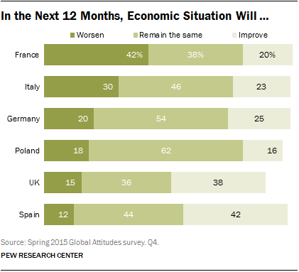 In the Next 12 Months, Economic Situation Will …