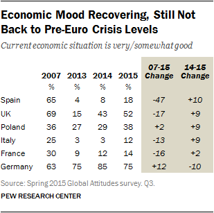 Economic Mood Recovering, Still Not Back to Pre-Euro Crisis Levels